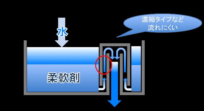 柔軟剤が流れる原理