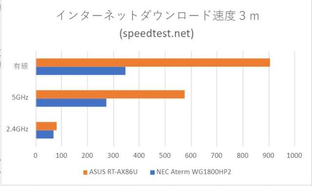 インターネットスピードサイト計測